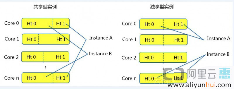 阿里云ECS共享和通用型区别