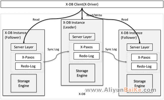 X-DB数据库架构图