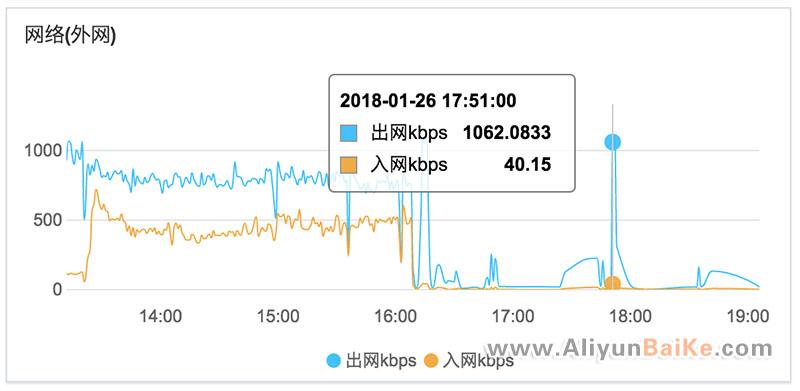 ECS云服务器入网和出网
