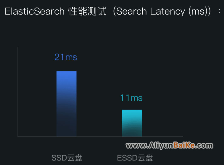 ElasticSearch 性能测试