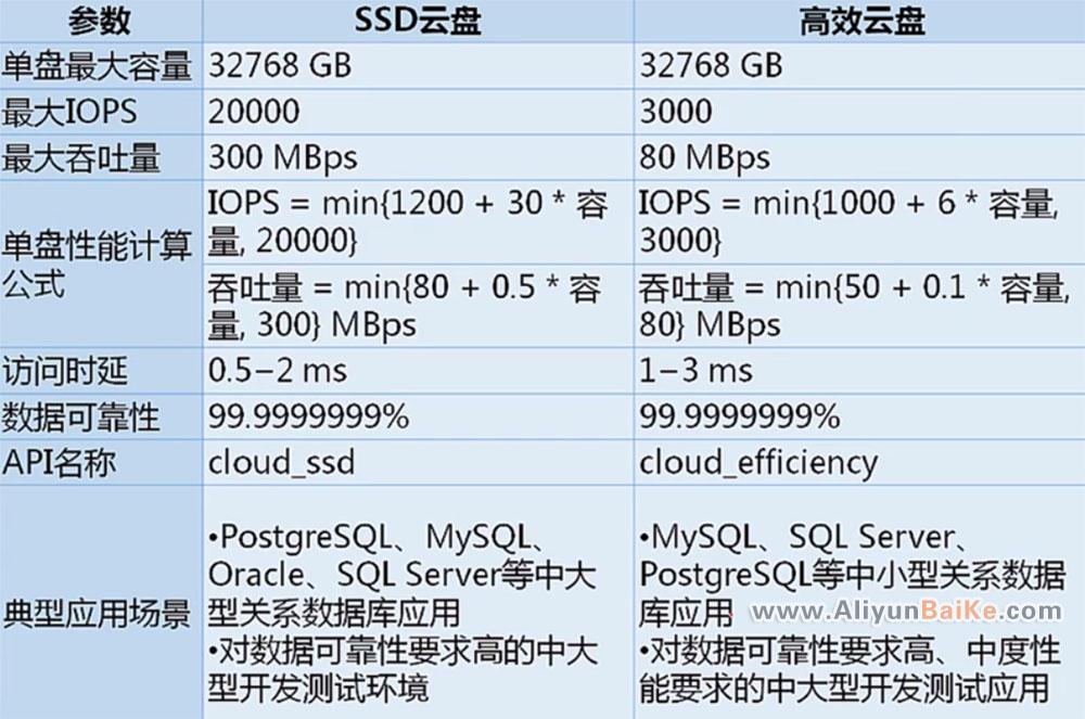 阿里云高效云盘和SSD云盘的区别