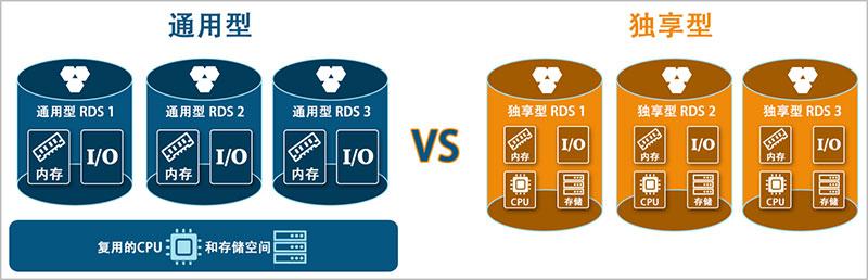 阿里云RDS通用型和独享型的区别