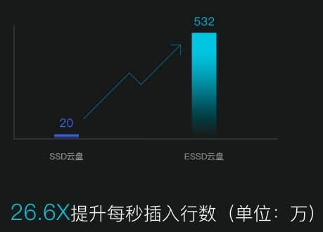 PostgreSQL ESSD 26倍写入提升