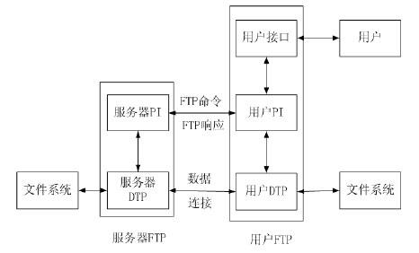 FTP文件传输图解