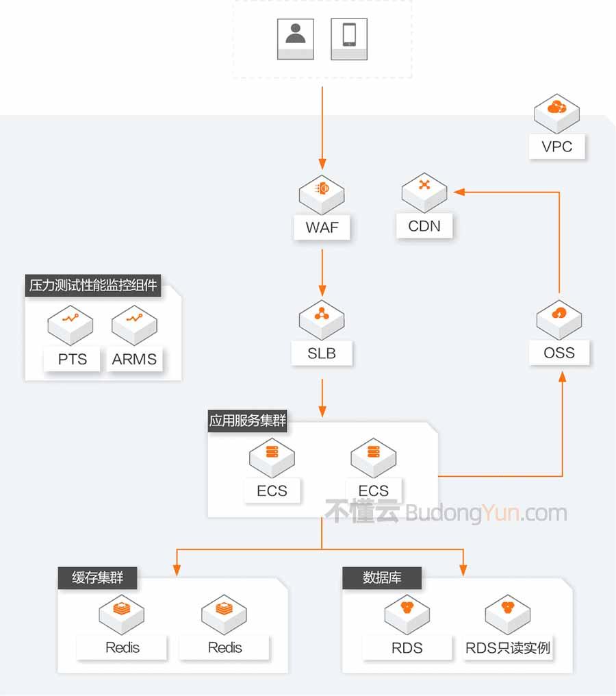 阿里云企业上云网络架构