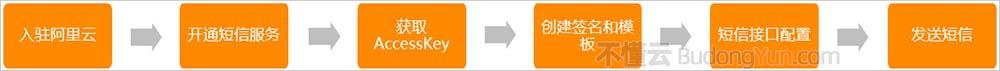 阿里云短信接口平台接入流程